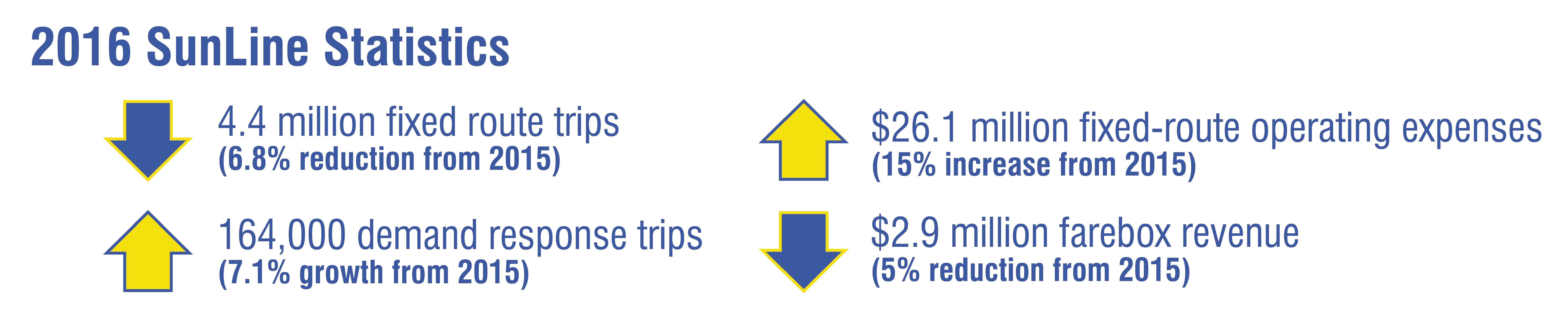 HDR Ridership Statistics